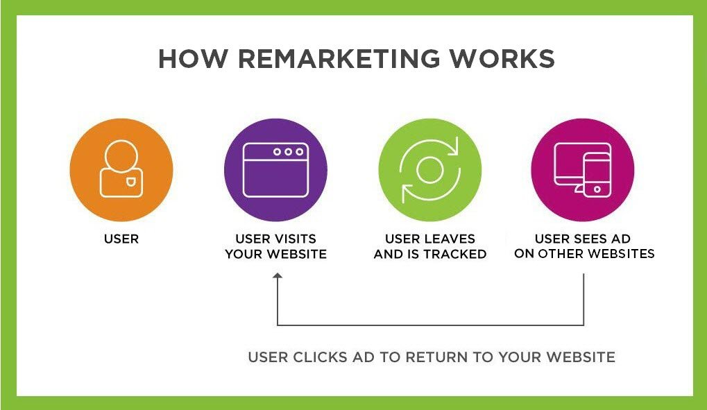 coworking space remarketing ads